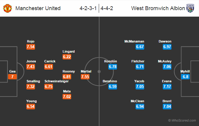 Possible Lineups, Team News, Stats – Manchester United vs West Brom