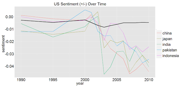 US Sentiments - Asia
