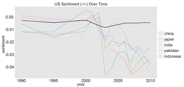 US Sentiments - Asia