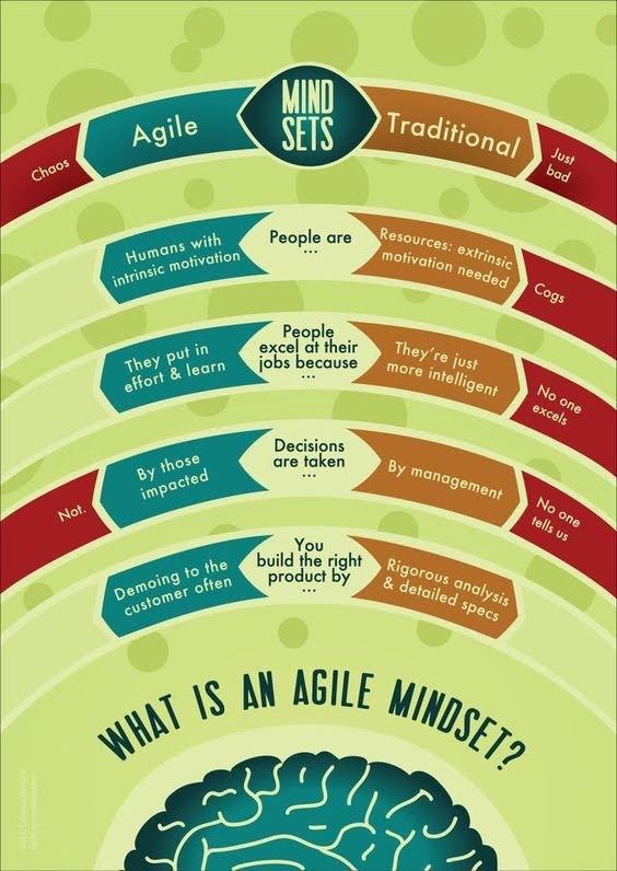 Agile mindsets