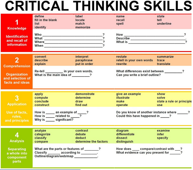 A Must Have Chart Featuring Critical Thinking Skills
