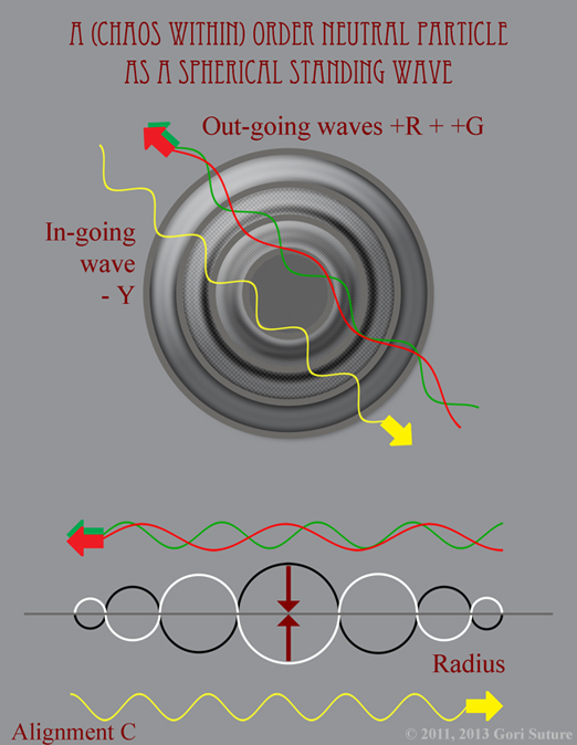 When expressed as a Spherical Standing Wave, Alignment C: Order (Neutral) Alignment (illustrating Chaos Within Order) is composed of 2 Positive Out-going Waves and 1 Negative In-going Wave.  In this illustration, a yellow particle of light is composed of 1 Positive Out-going Red Wave plus 1 Positive Out-going Green Wave and 1 Negative In-going Yellow Wave.