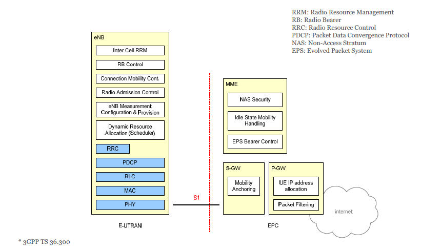 System Architecture Evolution Sae System Architecture