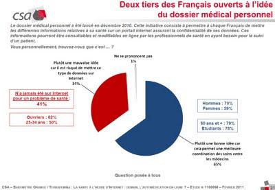 2 tiers des français favorables au dmp fev 2011 sondage csa pour orange terrafemina
