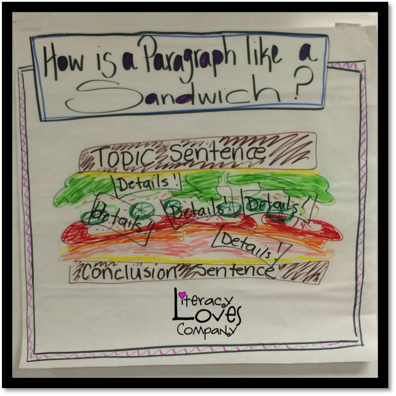 Need help motivating your students to write organized paragraphs?  This highly engaging classroom anchor activity will be a go to lesson throughout the whole year.