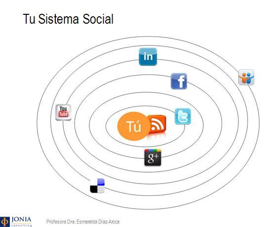 "Tu ""Sistema Social"" digital. Personal Branding. Esmeralda Diaz-Aroca"