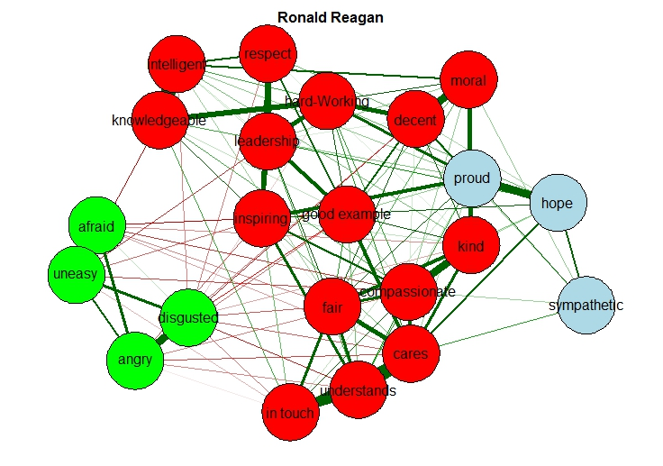 Attitudes Modeled as Networks