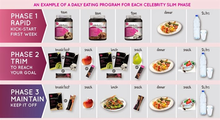 Celebrity slim program rapid phase