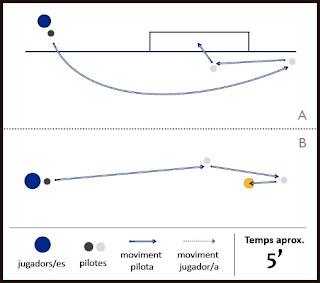 Exercici de futbol: habilitat/destresa - FutGolf
