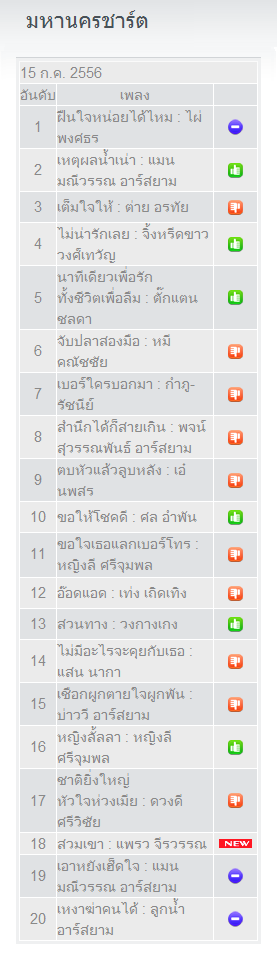 Download [Chart] FM 95 ลูกทุ่งมหานครชาร์ต Top 20 ประจำวันจันทร์ที่ 15 กรกฎาคม 2556 2shared 4shared By Pleng-mun.com