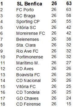 Classificação Liga Nós 26ºJornada Época 2018-2019