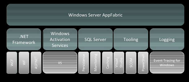 AppFabric component architecture