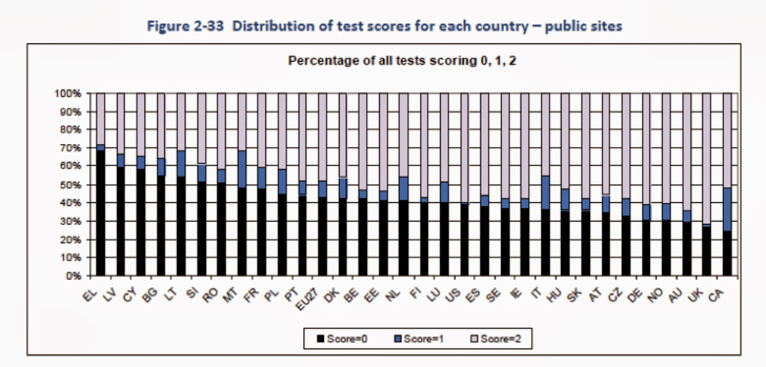 Bar graph showing the percentage of each test score (0, 1 or 2) for each country, long description at the end of the article