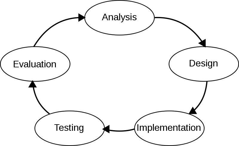 a study of the system development life cycle used in project management There is certain project life cycle for every project principles of management training & development the size of the project or system is still not.
