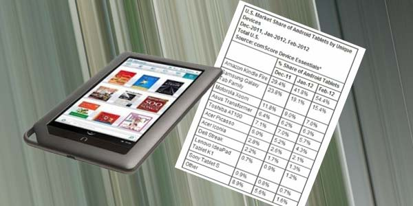 Kindle Fire android Tab
