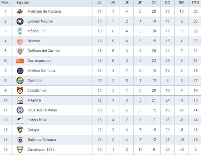 Tabla General Liga de Ascenso 2013