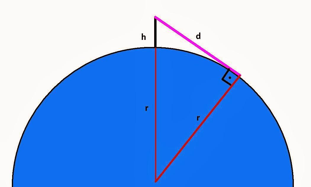 Medidas del triángulo que se forma durante la observación del horizonte