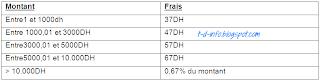 Examen de Fin de Formation 2013 TDI - Pratique - Variante 7
