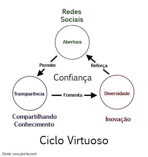 CicloVirtuosodasRedesSociais