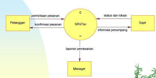 Data flow diagram dfd feby fadillah merupakan pemecahan dari diagram konteks ke diagram nol di dalam diagram ini memuat penyimpanan data ccuart Choice Image