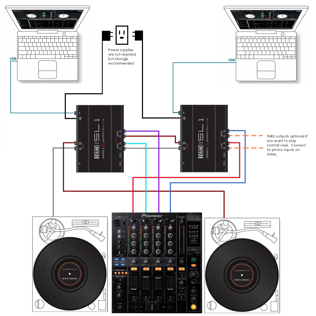 how to hook up two laptops serato to a four channel dj mixer diagram of how to have your dj cake and eat it too provided your dj cake involves wiring two laptops up for playback on a four channel mixer