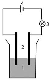 Desain pengujian daya hantar listrik larutan