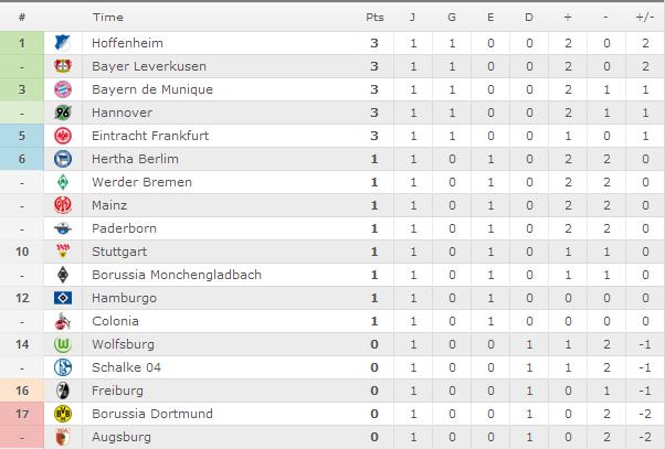 Classificação Campeonato Alemão 2014/15