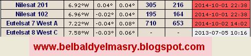 حمل احدث ملف ترددات اقمار نيل سات لجميع برامج العرض على كروت الساتلايت بتاريخ 2.10.2014