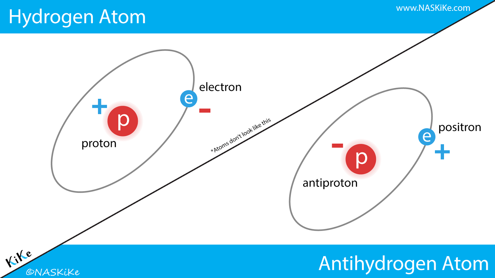 Hydrogen & Antihydrogen