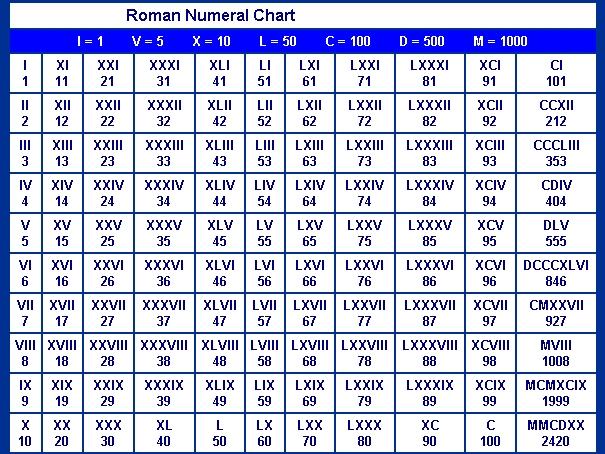 Roman Numerals For 19 | Search Results | Calendar 2015