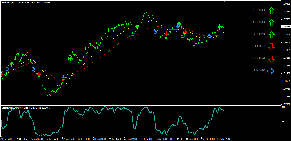 About forex indicators