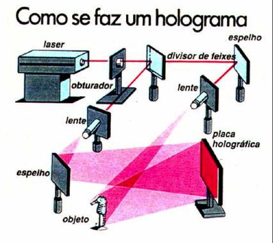 Ilustração de como se faz um holograma : O laser é disparado a uma série de espelho, batendo no objeto que reflete em um acrílico.