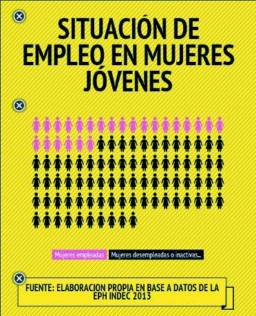 http://3.bp.blogspot.com/-u1QN1_Xbsjs/U0BdKYb4NDI/AAAAAAAAApE/1aCuhWDOECI/s1600/situacion+de+empleo+en+mujeres+jovenes.jpg