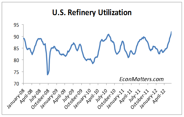 US+Refinery+Utilization.png