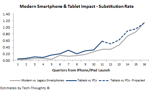 Substitution Rate - Smartphones &amp; Tablets