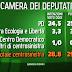 Euromedia Research per Porta a Porta: chi voterebbero gli italiani?
