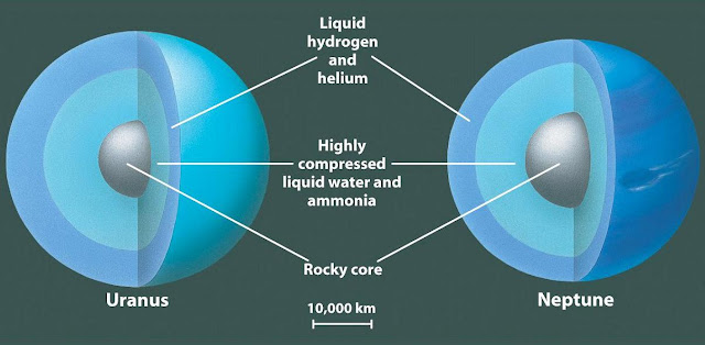 The interiors of Neptune and Uranus. Credit: Carnegie Institution for Science