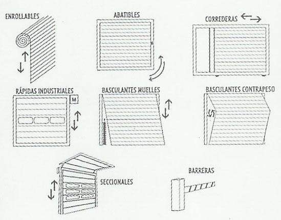 Instalaci n y reparaci n de puertas de garaje cerrajeros - Tipos de puertas de garaje ...
