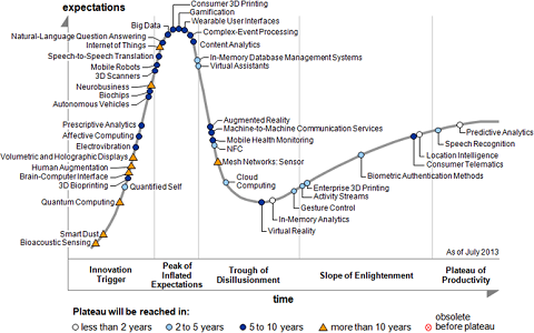 Hype Cycle Gartner des technologies émergentes