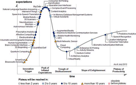 Hype Cycle Gartner des technologies émergentes