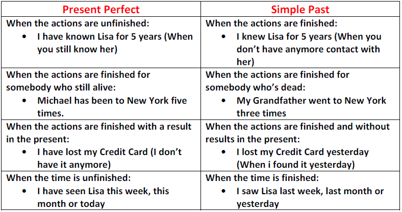 Simple past oder present perfect