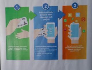Infografis Komminfo Cara Daftar Registrasi Kartu SIM Perdana Prabayar Terbaru Aktivasi Telkomsel Indosat 3 XL Axis Im3