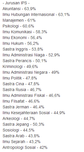 Daftar Passing Grade UI (Universitas Indonesia) IPS