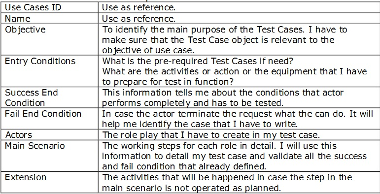 Software Test Case Writing