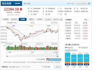 中国株コバンザメ投資 香港ハンセン指数20130903