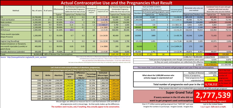 Viagra vs birth control