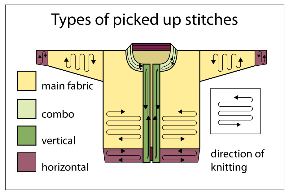 Knitting Pick Up Stitches Selvedge : Picking up stitches along a selvedge TECHknitting  Bloglovin