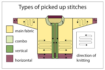 Picking up stitches along a selvedge