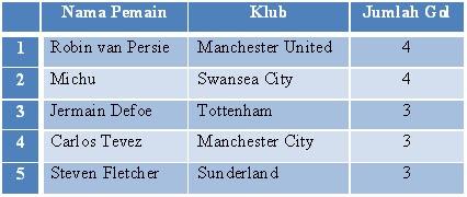 daftar pencetak gol terbanyak liga inggris musim 2012/2013