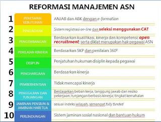 Informasi Pendaftaran CPNS 2015